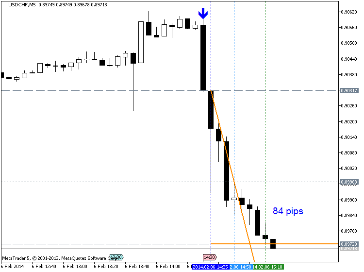 USD - Trade Balance-usdchf-m5-metaquotes-software-corp-84-pips-price-movement-.png