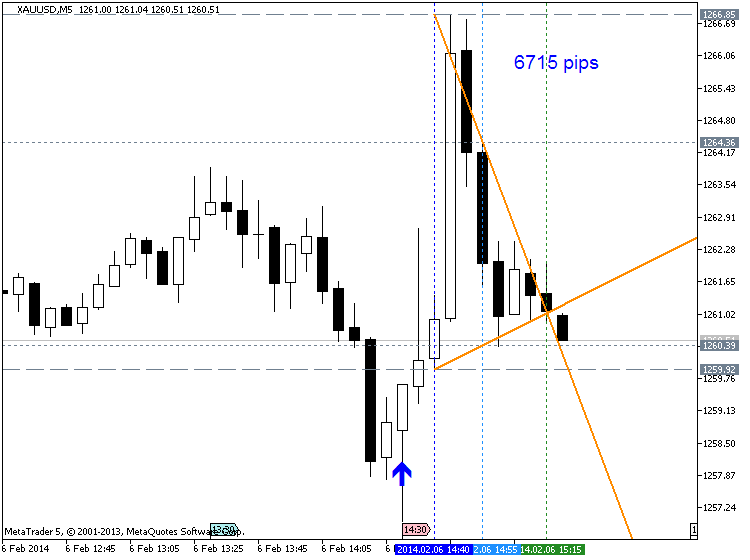 USD - Trade Balance-xauusd-m5-metaquotes-software-corp-6715-pips-price-movement-.png