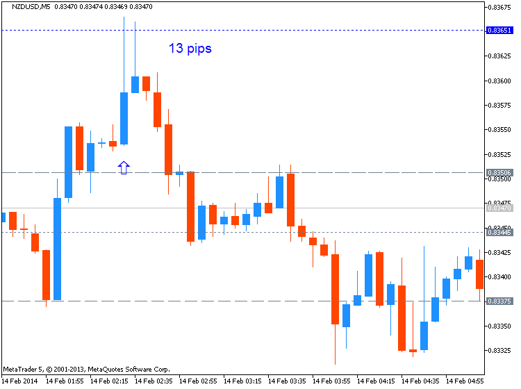 CNY News-nzdusd-m5-metaquotes-software-corp-13-pips-price-movement-.png