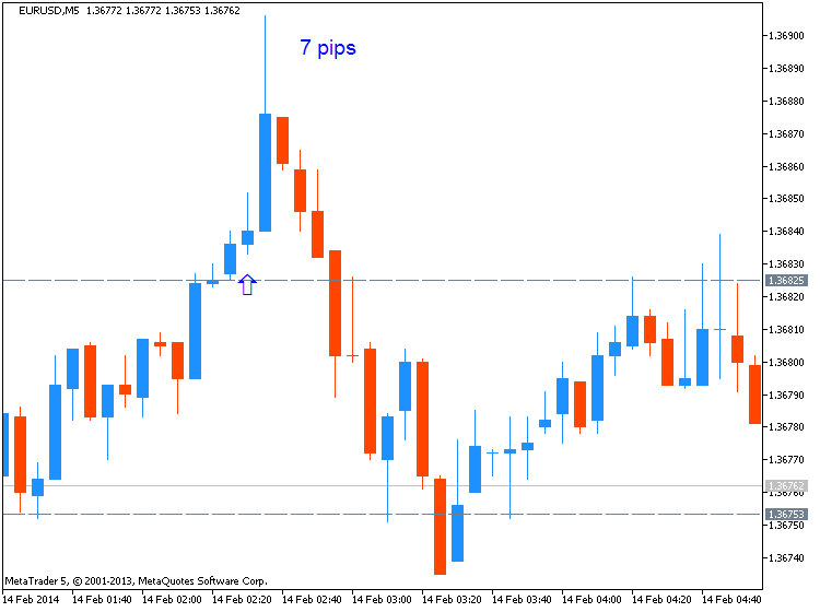 CNY News-eurusd-m5-metaquotes-software-corp-7-pips-price-movement-cny.png