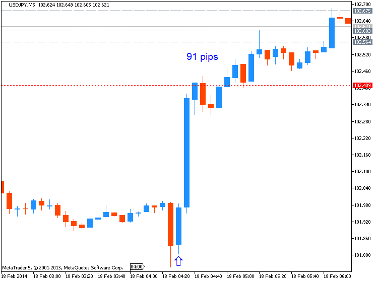 JPY News-usdjpy-m5-metaquotes-software-corp-91-pips-price-movement-3.png