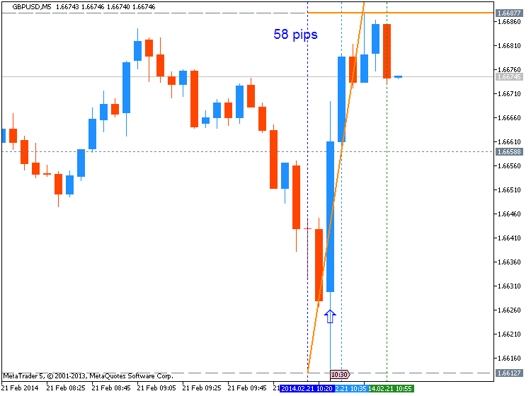 GBP News-gbpusd-m5-metaquotes-software-corp-58-pips-price-movement-.png