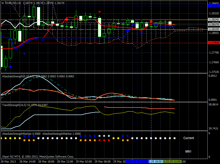 Market condition-eurusd-h1-alpari-nz-limited.png