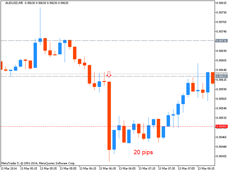 CNY News-audusd-m5-metaquotes-software-corp-20-pips-price-movement-.png