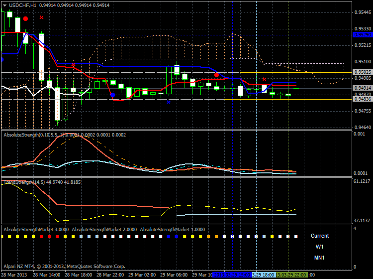 Market condition-usdchf-h1-alpari-nz-limited-flat.png