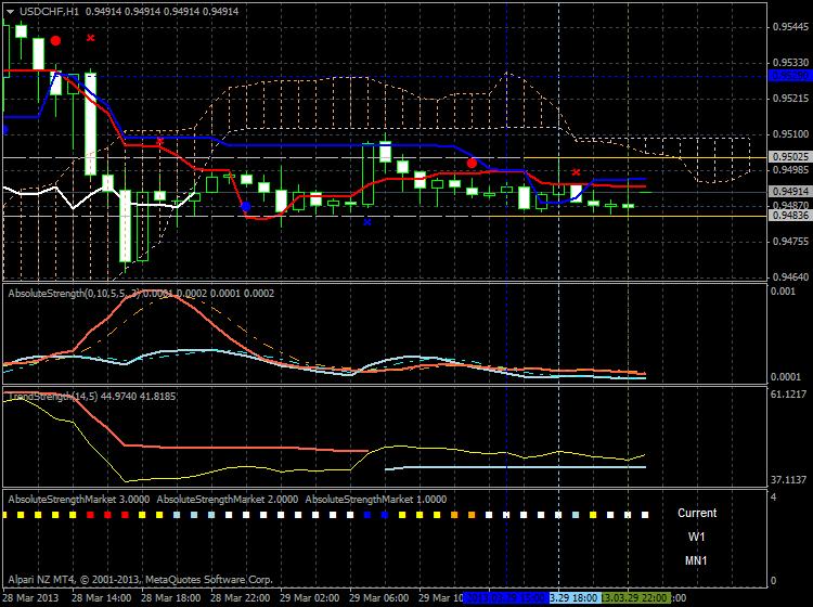Market condition-usdchf-h1-alpari-nz-limited-flat.png