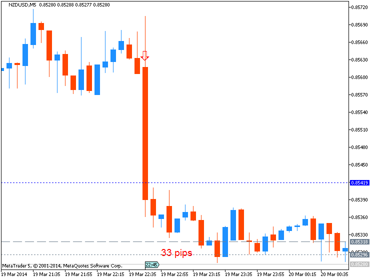 NZD News-nzdusd-m5-metaquotes-software-corp-33-pips-price-movement-.png