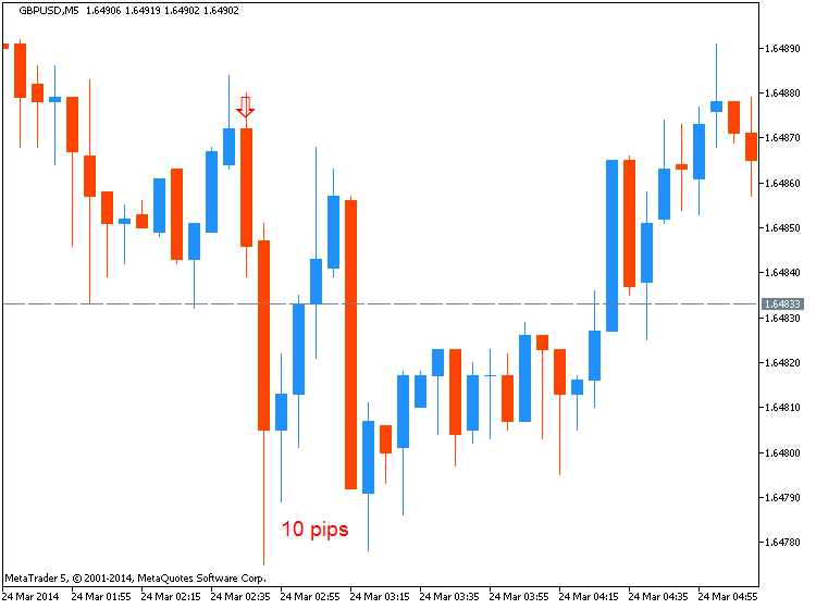 CNY News-gbpusd-m5-metaquotes-software-corp-10-pips-price-movement-.png