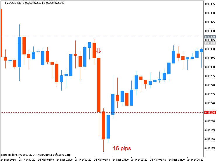 CNY News-nzdusd-m5-metaquotes-software-corp-16-pips-price-movement-.png