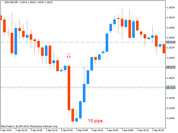 CNY News-usdcad-m5-metaquotes-software-corp-10-pips-price-movement-.png