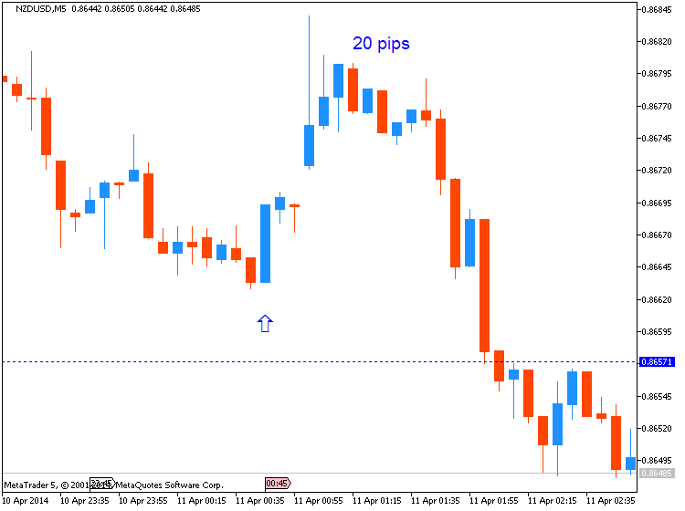 NZD News-nzdusd-m5-metaquotes-software-corp-20-pips-price-movement-.png