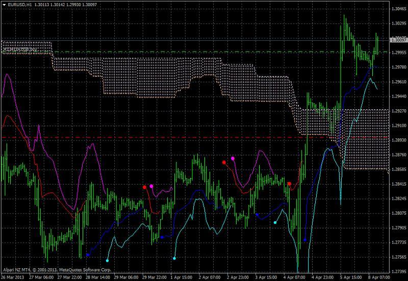 Market condition-eurusd-h1-alpari-nz-limited-ichimoku-abraham-trend-system.jpg