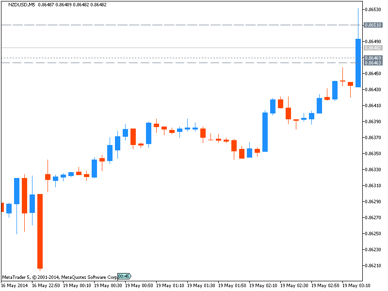 NZD News-nzdusd-m5-metaquotes-software-corp-0-pips-price-movement-nzd.png