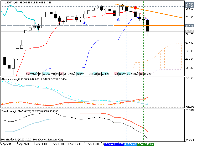Market condition-usdjpy-h4-metaquotes-software-corp-possible-breakdown.png