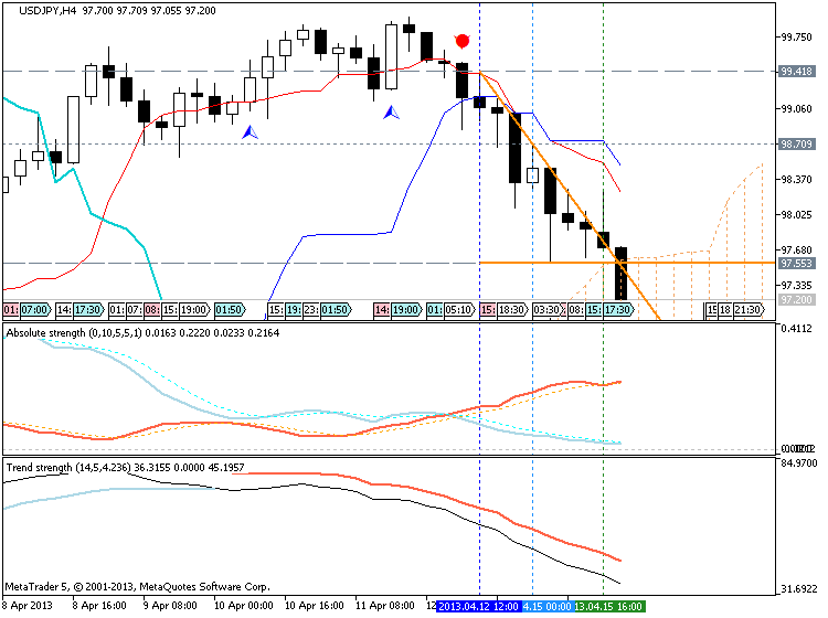 Market condition-usdjpy-h4-metaquotes-software-corp.png
