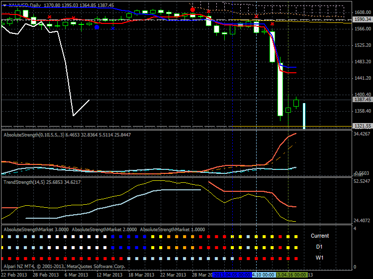 Market condition-xauusd-d1-alpari-nz-limited-interesting.png