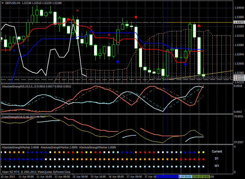 Market condition-gbpusd-h4-alpari-nz-limited-ready-bearish.png