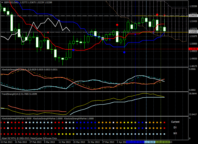Market condition-gbpusd-d1-alpari-nz-limited-bearish-choppy.png