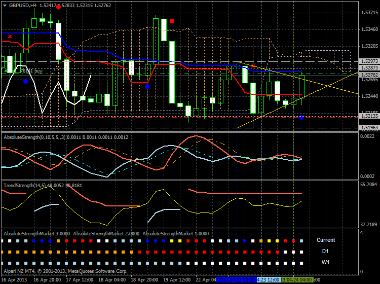 Market condition-gbpusd-h4-alpari-nz-limited-3.png