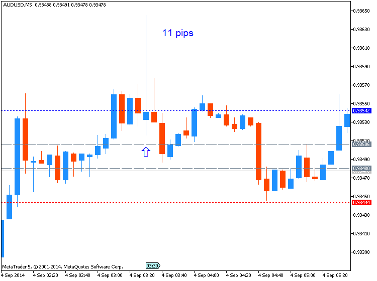 AUD News-audusd-m5-metaquotes-software-corp-11-pips-price-movement-.png