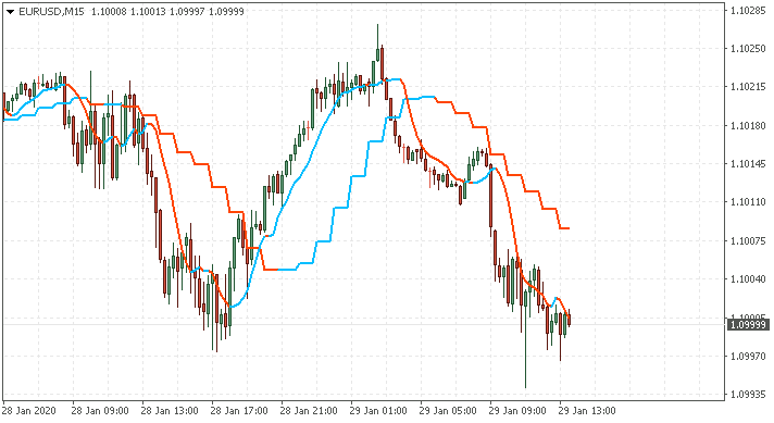 Name:  eurusd-m15-alpari-international-3.png