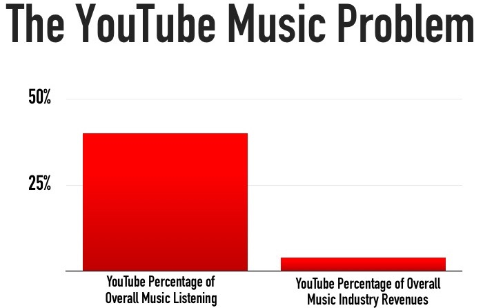 Name:  YouTube_Music_Problem2.jpg