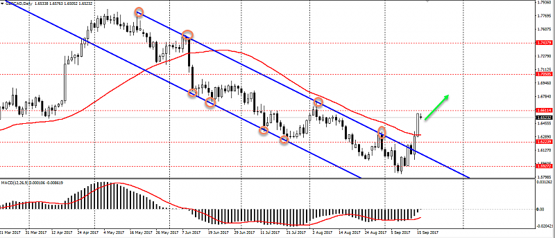 Re: SuperForex - Company News-gbp-cad-technical-outlook-after-channel-breaking-out-0.png
