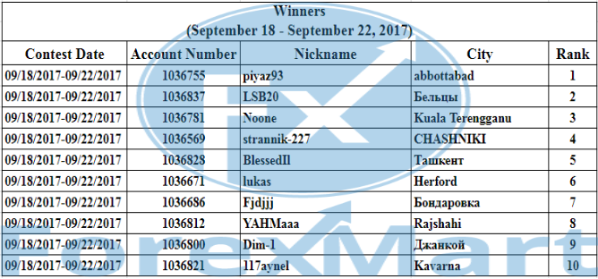 Company News by ForexMart-winners.png