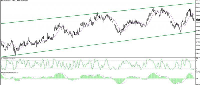 Re: SuperForex - Company News-eur-aud-fundamental-review-forecast-160119-0.jpg