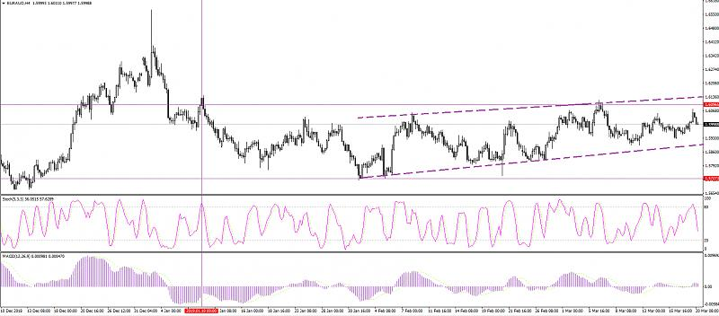 Re: SuperForex - Company News-euraud-fundamental-review-forecast-1554-lijndipdrl.jpg