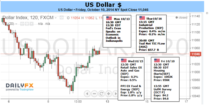 Weekly Outlook: 2014, October 12 - 19-dollars-rally-may-just-starting-if-risk-aversion-ignites-week_body_picture_1.png