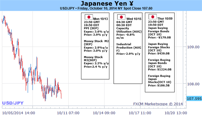 Weekly Outlook: 2014, October 12 - 19-forex-trading-japanese-yen-trading-forecast_body_picture_1.png