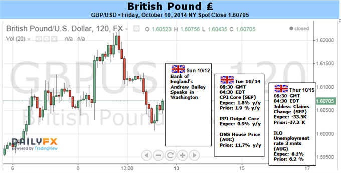 Weekly Outlook: 2014, October 12 - 19-gbpusd-eye-1.5900-slowing-u.k.-consumer-price-inflation_body_picture_1.png