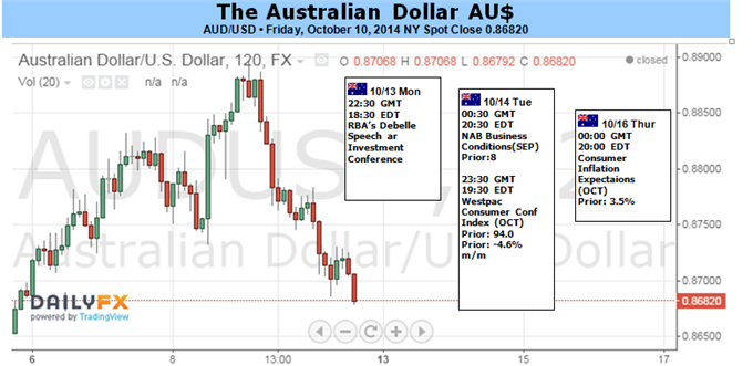 Weekly Outlook: 2014, October 12 - 19-aud-remain-heavy-elevated-volatility-limits-scope-recovery_body_picture_1.png