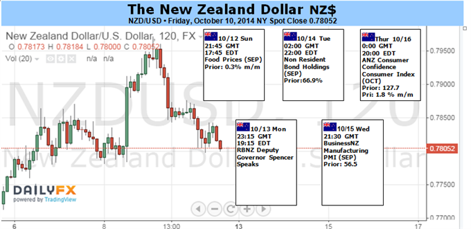 Weekly Outlook: 2014, October 12 - 19-new-zealand-dollar-mercy-market-wide-sentiment-trends_body_picture_1.png