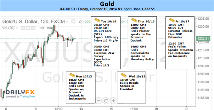 Weekly Outlook: 2014, October 12 - 19-gold-eyes-1240-fed-takes-dovish-shift-_body_picture_1.png