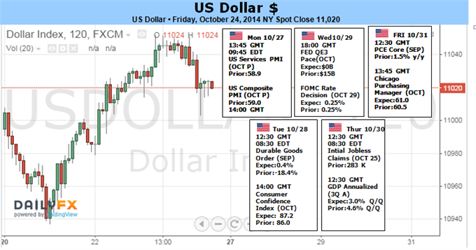 Weekly Outlook: 2014, October 26 - November 02-dollar-market-confidence-ride-fomc-decision_body_picture_1.png