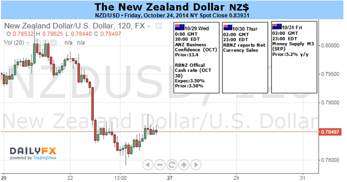 Weekly Outlook: 2014, October 26 - November 02-new-zealand-dollar-risk-dovish-rbnz-status-quo-fomc_body_picture_1.png