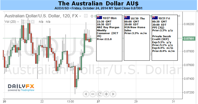 Weekly Outlook: 2014, October 26 - November 02-aud-faces-potential-breakout-us-heavy-event-risk-_body_picture_1.png