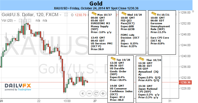 Weekly Outlook: 2014, October 26 - November 02-gold-losses-accelerate-less-dovish-fomc-support-break-eyes-1206_body_picture_1.png