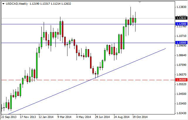 Weekly Outlook: 2014, November 02 - 09-usdcadweek.jpg