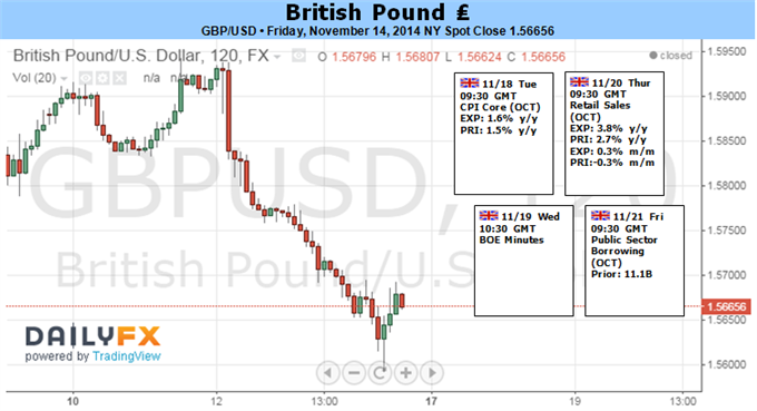 Weekly Outlook: 2014, November 16 - 23-bearish-gbpusd-outlook-favored-dovish-boe-u.k.-cpi-focus_body_picture_1.png
