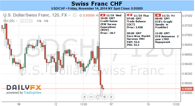 Weekly Outlook: 2014, November 16 - 23-swiss-franc-breach-1.20-against-euro-unlikely-see-follow-through_body_picture_1.png