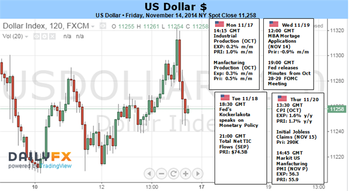Weekly Outlook: 2014, November 16 - 23-dollars-next-leg-rally-charged-risk-retreat-rates_body_picture_1.png