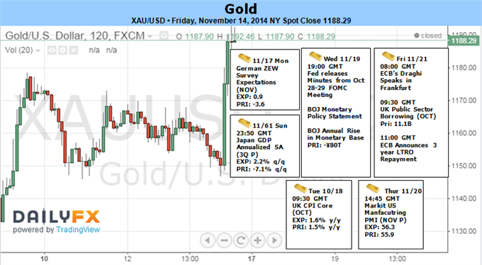 Weekly Outlook: 2014, November 16 - 23-gold-topside-targets-favored-dovish-fomc-minutes-1170-support_body_picture_1.png