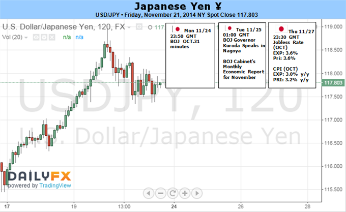 Weekly Outlook: 2014, November 23 - 30-yen-looks-past-japan-recession-election-risk-sentiment-trends-key_body_picture_1.png