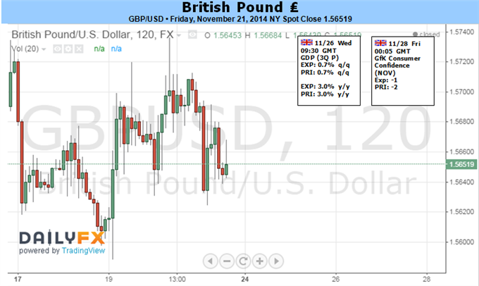 Weekly Outlook: 2014, November 23 - 30-gbpusd-break-out-less-dovish-boe-weak-u.s.-3q-gdp_body_picture_1.png