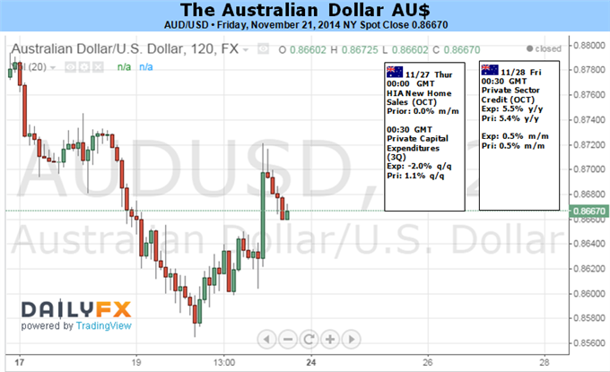 Weekly Outlook: 2014, November 23 - 30-aud-look-past-local-data-yet-remains-risk-elevated-volatility_body_picture_1.png