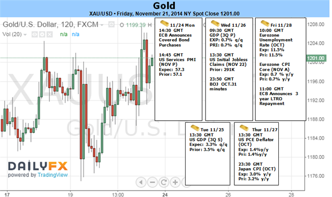 Weekly Outlook: 2014, November 23 - 30-gold-rallies-pboc-ecb-surprise-easing-1207-key-resistance_body_picture_1.png
