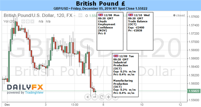 Weekly Outlook: 2014, December 07 - 14-forecast_gbpusd.png